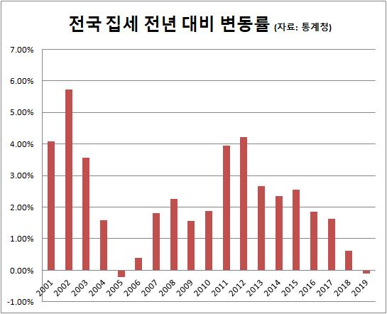지난해 전국 전월세 14년 만에 하락… 울산 -2.2%