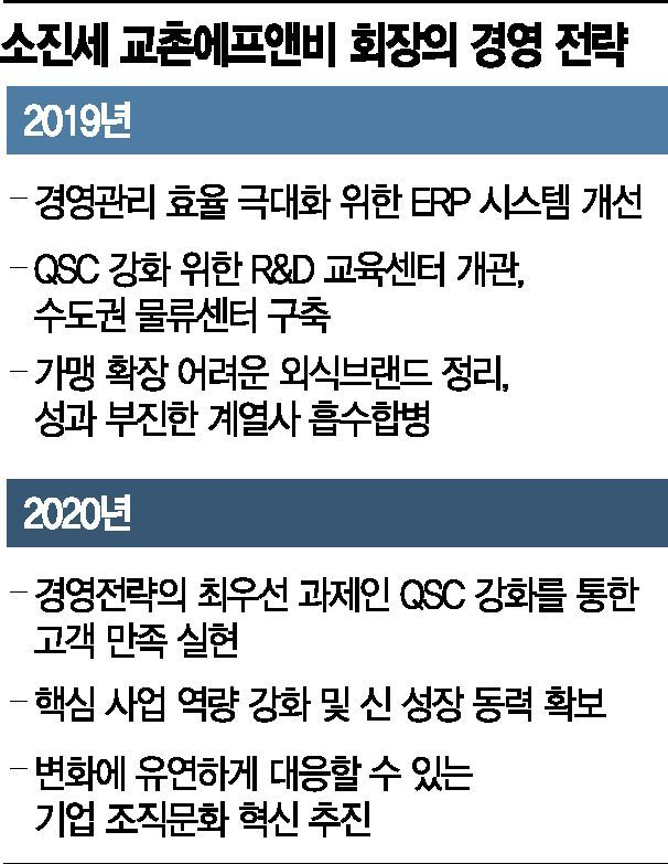 """교촌, 이름 빼고 다 바꿨다…소진세의 혁신 """"신경영체제 구축의 해"""""""