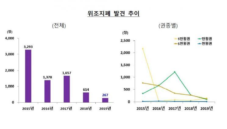 지난해 위조지폐 267장…역대 최저치 기록