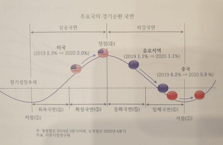 """자본硏 """"올해 경제성장률 2.2%…코스피 상장사 영업익 29%↑"""""""