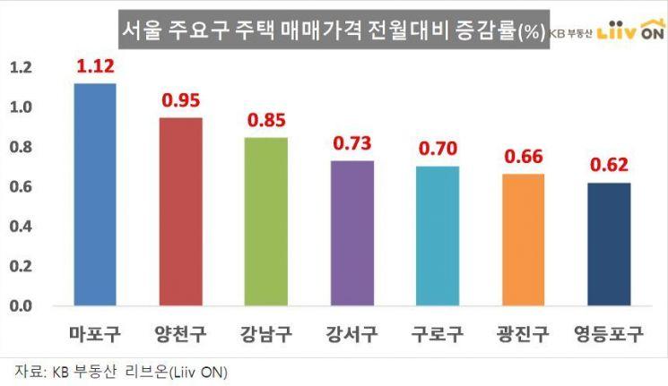 1월 서울 주택가격 상승폭 크게 둔화…12·16대책 효과