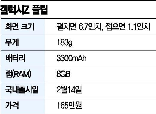 갤럭시Z 플립 출시 첫날…'30분만에 동났다' 매진 행렬(종합)