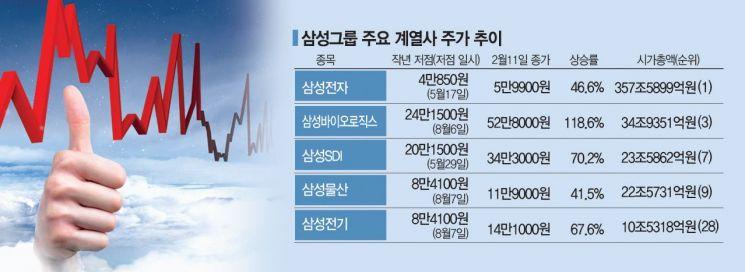 SDI·전기·물산 동시 신고가…삼성그룹株 부활