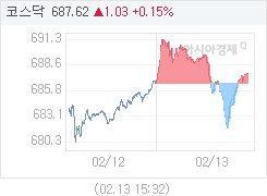 2월 13일 코스닥, 1.02p 오른 687.61 마감(0.15%↑)