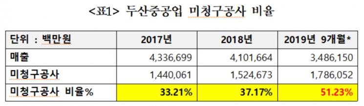 박용진 민주당 의원, '두산重, 부실' 금감원 감리 촉구