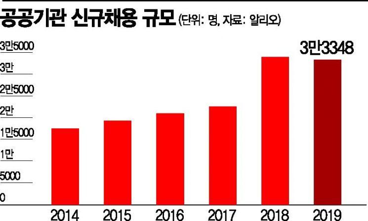 """""""신입만 수두룩, 인력 불균형""""…공공기관 신규채용의 그림자"""