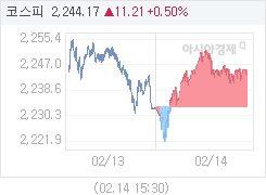 2월 14일 코스피, 10.63p 오른 2243.59 마감(0.48%↑)