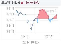 2월 14일 코스닥, 1.30p 오른 688.91 마감(0.19%↑)