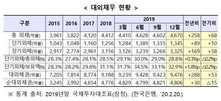 대외채무 전년말比 258억 달러↑…외국인 채권투자 기인