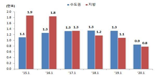 1월 전국주택 '인허가·착공·준공·분양' 모두 급감
