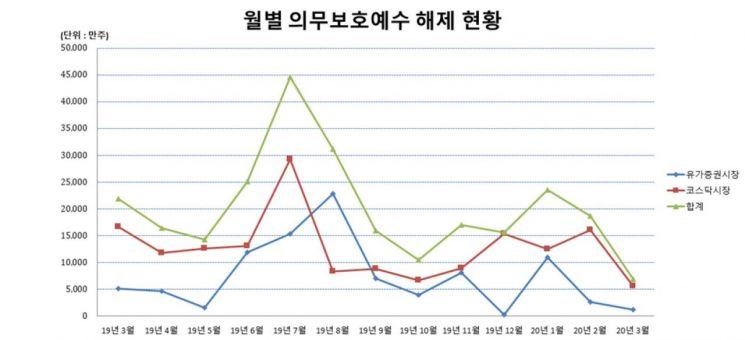 제공=한국예탁결제원
