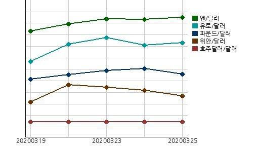 국제시장환율