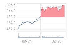 3월 26일 코스닥, 0.83p 오른 506.51 출발(0.16%↑)