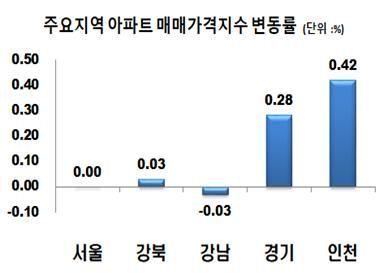 서울 아파트값 2주째 보합…'경기·인천·세종'도 상승폭 축소