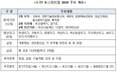 '도전 K스타트업 2020' 참가모집…총상금 약 16억