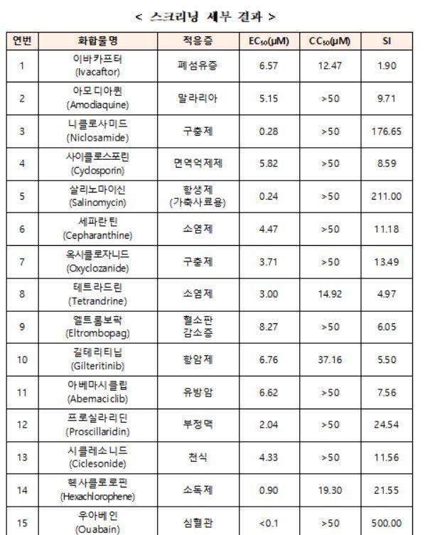 한국파스퇴르연구원은 코로나19에 약효를 보이는 24개의 우수약물 중 니클로사미드(3번), 세파란틴(6번), 시클레소니드(13번) 등이 치료 효능이 높다고 평가했다.