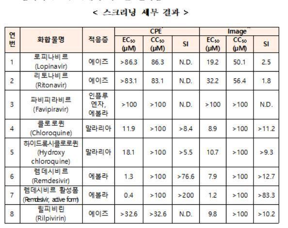 한국화학연구원의 코로나19 치료를 위한 약물 재창출 결과다.  EC50 값이 작을수록 약효가 우수하며 CC50 값이 클수록 독성이 적다. SI 값은 약효와 독성을 동시에 고려한 지표로 값이 높을수록 좋은 효과를 가지는 약물로 평가받는다.