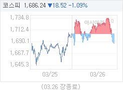 3월 26일 코스피, 18.52p 내린 1686.24 마감(1.09%↓)