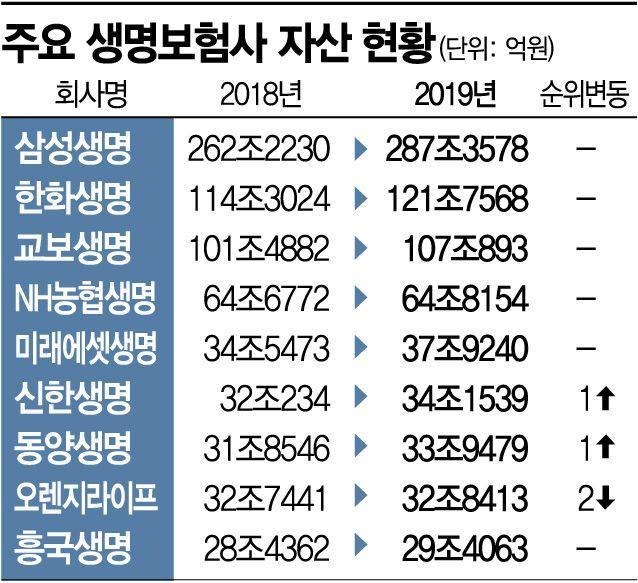 생보사 중위권 경쟁 치열…신한·동양↑ 오렌지↓(종합)