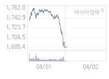 4월 2일 코스피, 8.07p 오른 1693.53 출발(0.48%↑)