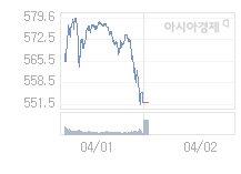 4월 2일 코스닥, 3.56p 오른 555.40 출발(0.65%↑)