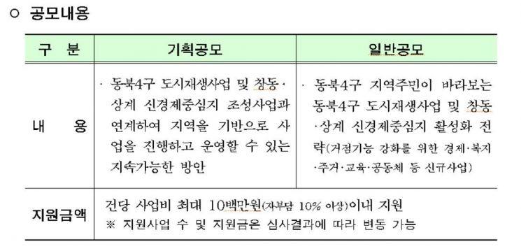 """""""동북4구 도시재생 기반 마련""""…市, 주민공모사업 접수"""