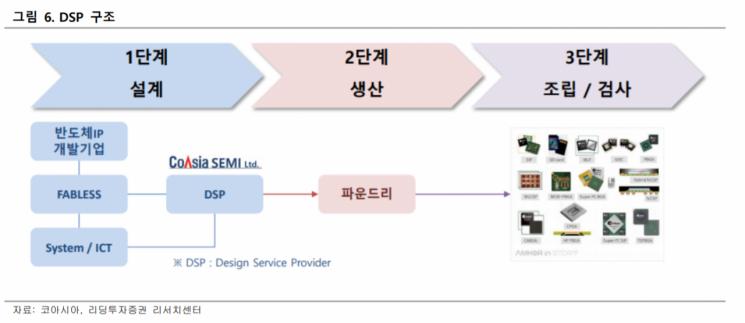 코아시아, 삼성전자 시스템반도체 파운드리 DSP 선정