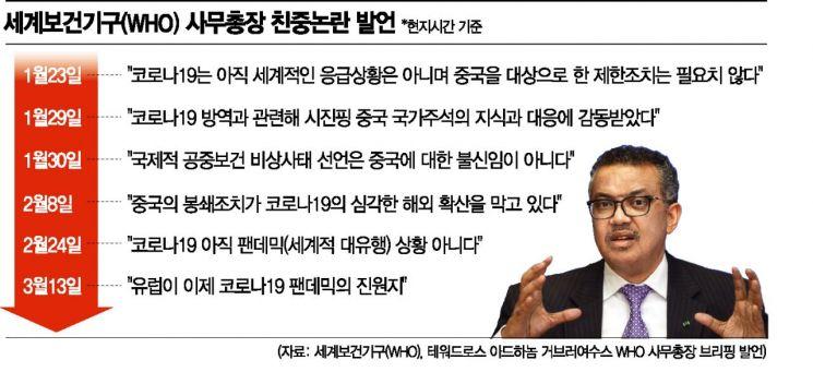 """친중 WHO에 폭발한 트럼프 """"자금지원 보류검토""""(종합)"""