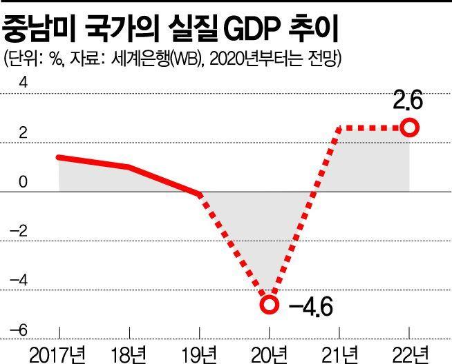 """WB """"브라질 5% 역성장"""" 경고…침체 부추기는 신흥국"""