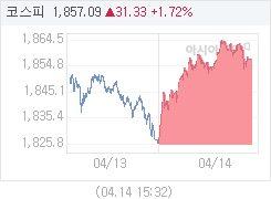 4월 14일 코스피, 31.32p 오른 1857.08 마감(1.72%↑)