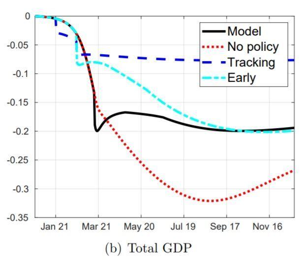 ▲한국형 방역 도입시(파란 점선) 영국의 경제충격이 봉쇄조치(검은 실선) 때보다 3분의 1 수준으로 줄어든다. (출처 : NBER 워킹페이퍼 27100, 엄상민 이상윤 신용석 교수 저)