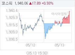 5월 13일 코스피, 18.25p 오른 1940.42 마감(0.95%↑)