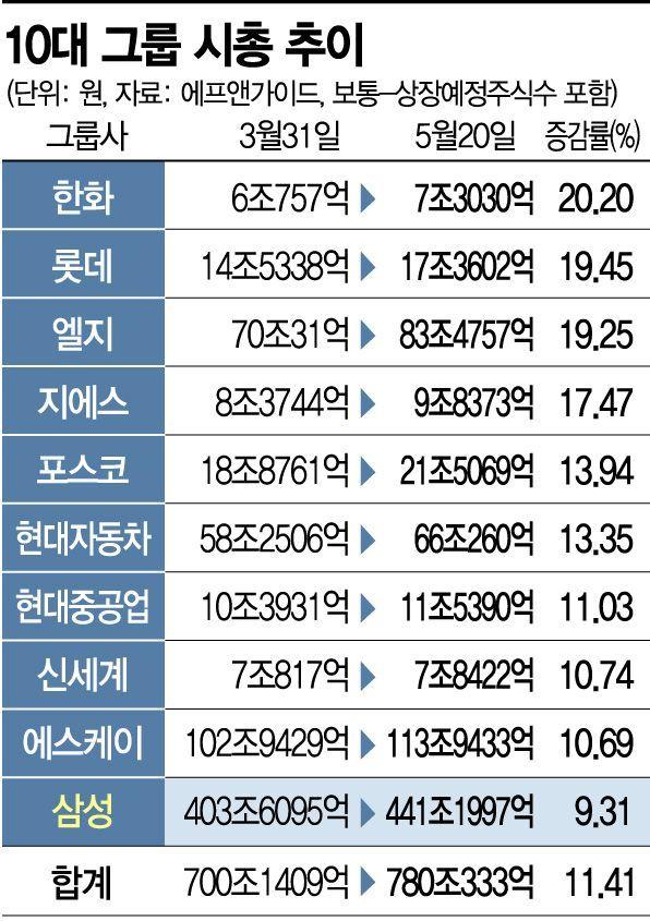 삼성그룹, 반등장서 시총 증가율 꼴찌