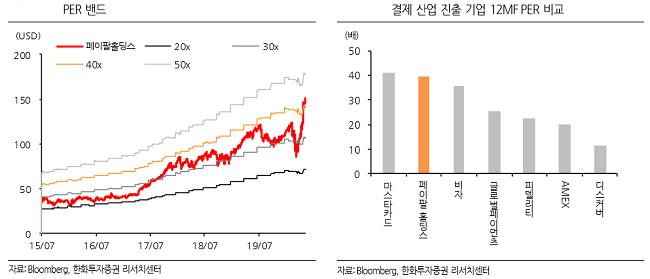 """""""페이팔, 코로나19로 급증한 신규 가입자… 서비스 다양화 통한 차별성 강화"""""""