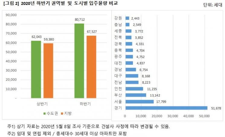 하반기 개포래미안포레스트 등 전국 15만 가구 입주