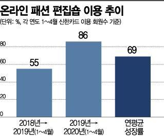 """""""무신사·29cm서 쇼핑해요""""…온라인 패션편집숍 성장률 69%'껑충'(종합)"""