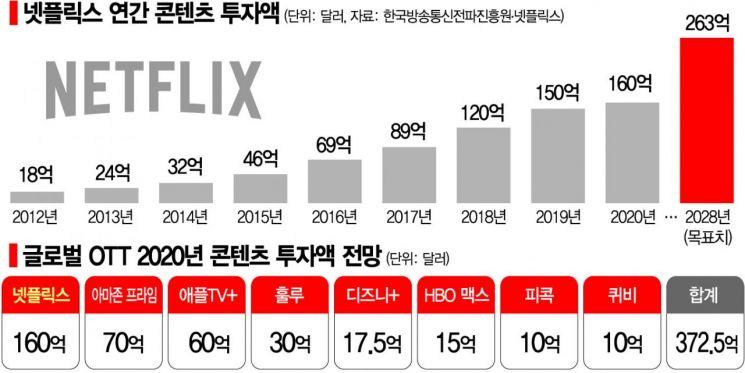 넷플릭스가 쏘아올린 머니게임…OTT 콘텐츠, 올해만 46조원