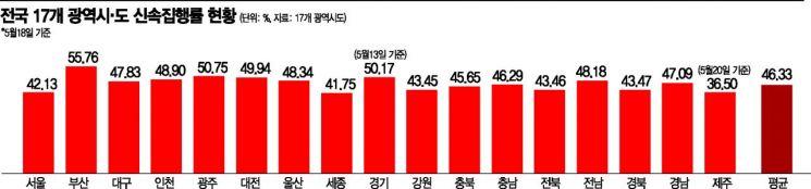 [단독]코로나에 막힌 지자체 투자…지방재정 집행률 '뚝'