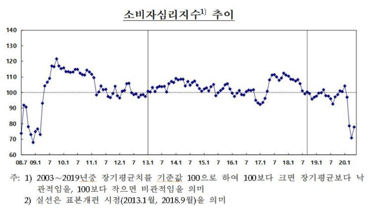 '코로나19 완화 + 긴급재난지원금'…소비자심리 4개월만에 반등