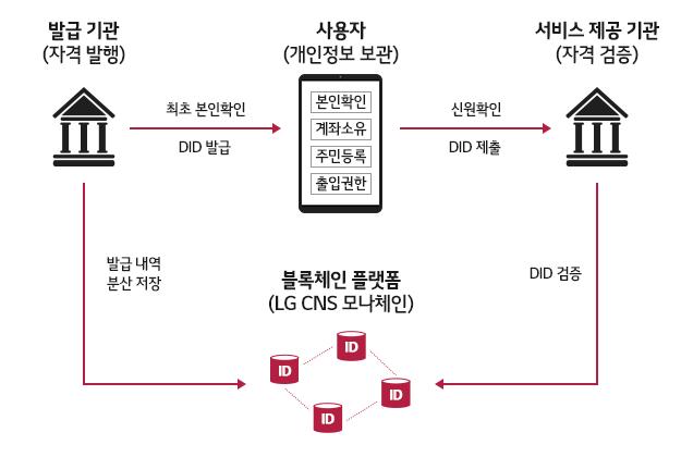 LG CNS, '차세대 디지털신분증' 세계표준 수립 주도