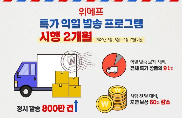 위메프 '특가 익일발송', 2개월만에 정시 발송 800만 건
