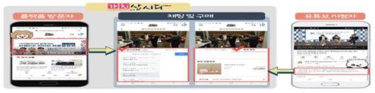 '가치삽시다' 라이브커머스 시범방송…행복한백화점