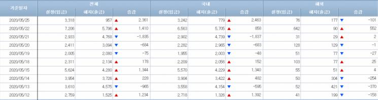 [일일펀드동향]韓채권형펀드, 이틀간 3300억원 순유입