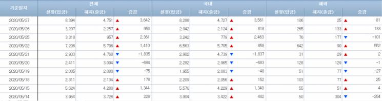 [일일펀드동향]韓채권형펀드, 나흘간 7700억원 순유입
