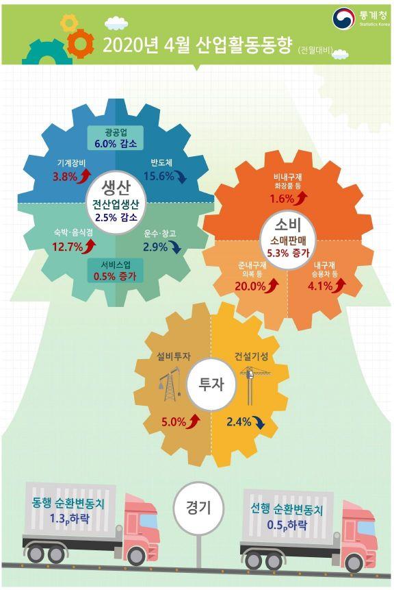코로나19 직격탄 맞은 제조업…4월 평균가동률 금융위기 수준으로 '뚝'(상보)