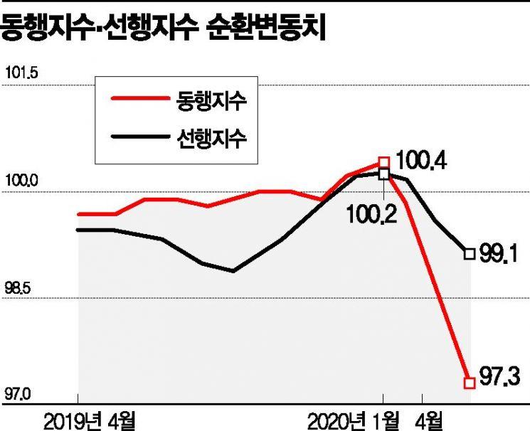 [위크리뷰]코로나19 제조업 충격 확인…韓銀, 성장률 마이너스 전망