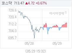 5월 29일 코스닥, 4.93p 오른 713.68 마감(0.70%↑)