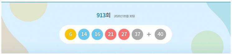913회 로또 1등 '6·14·16·21·27·37'…보너스 번호 '40'