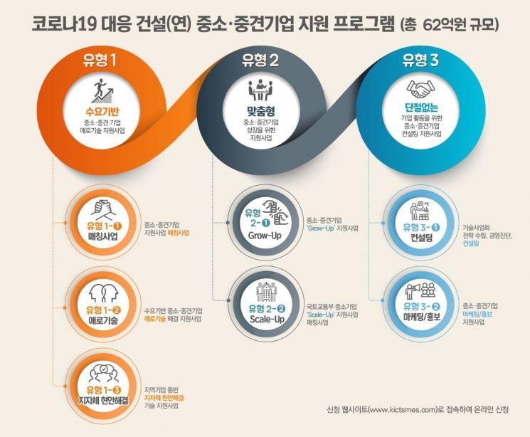 한국건설기술연구원의 '코로나19 대응 건설(연) 중소·중견기업 지원 프로그램' 개요. (제공=한국건설기술연구원)