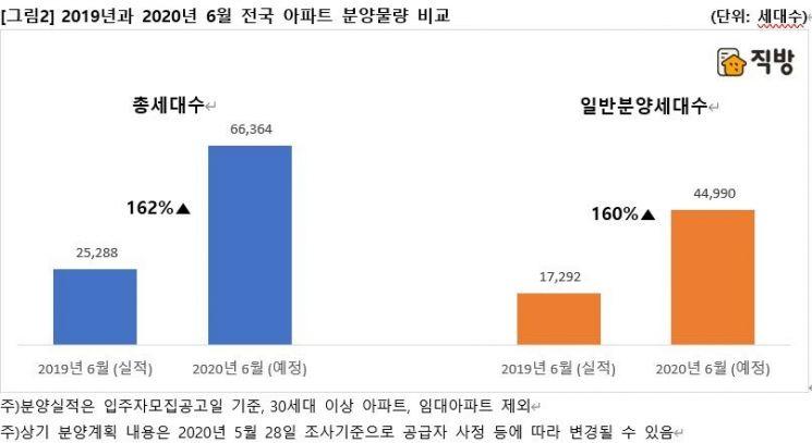 '주춤'하던 아파트 분양, 고강도 규제 앞두고 6·7월 '밀어내기'